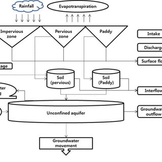 Schematic diagram of water cycle process in CAT model (Kim