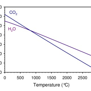 Thermodynamic equilibrium composition as a function of