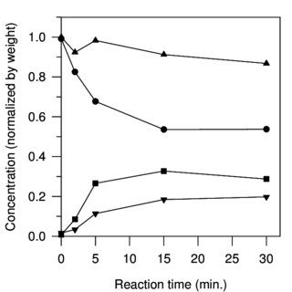 The pH of various reaction mixtures with and without