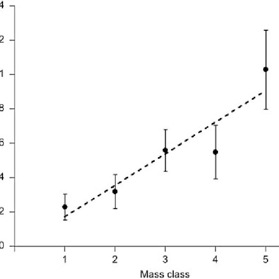 Age-prevalence curve for hantavirus infection in Peromyscus ...