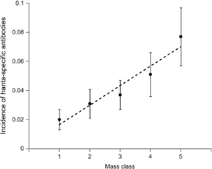 Relationship between mass class (indicator for age) and incidence ...