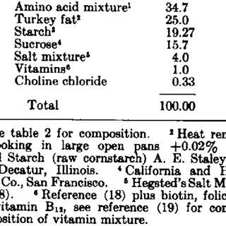 (PDF) Arginine: An Essential Amino Acid for the Cat
