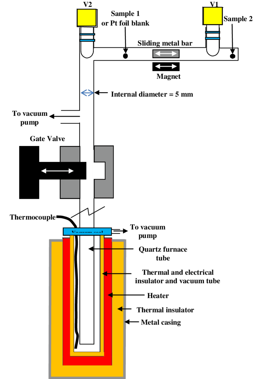 medium resolution of 2 schematic diagram of the finesse sample inlet section and furnace n b not to