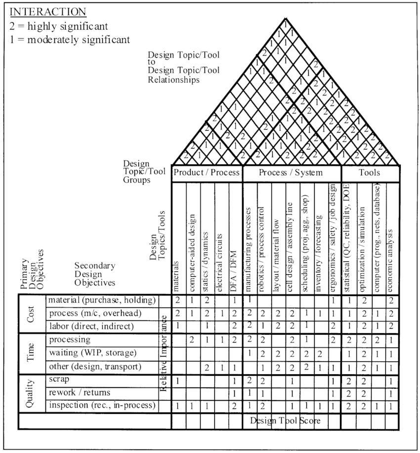 QFD chart for general relationships between design