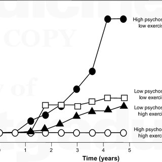 (PDF) Psychological Risk Factors and Cardiovascular