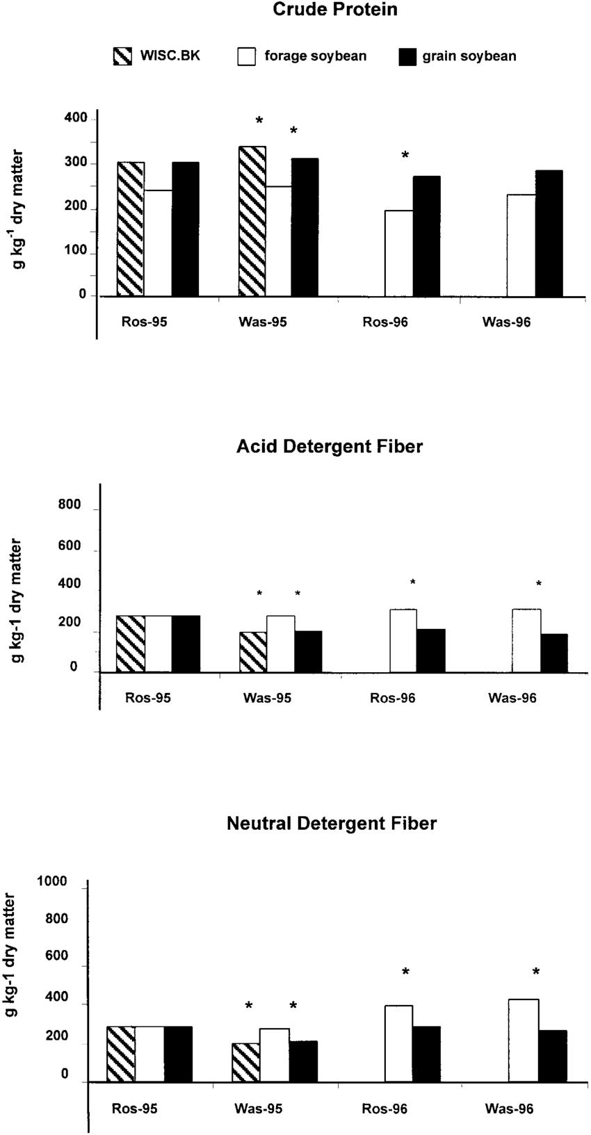 Average crude protein (CP), acid-detergent fiber (ADF