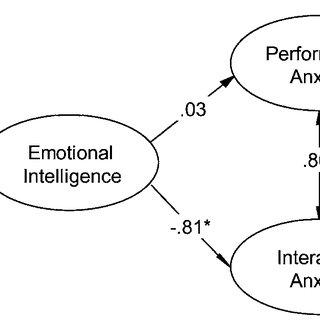 Relationship of emotional intelligence to social anxiety