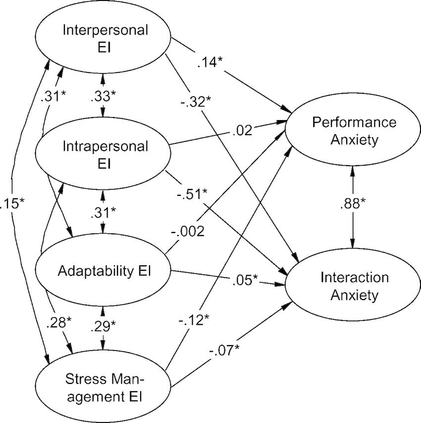 Relationship of emotional intelligence (EI) domains to