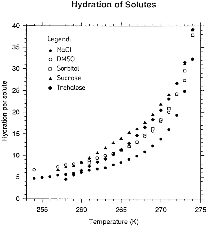 Measurements of the composition of the unfrozen solution
