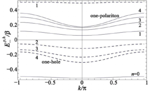 The solid (dashed) lines are the one polariton (hole) band structures | Download Scientific