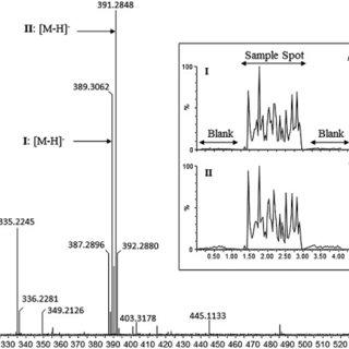 ESI QIT mass spectrometer Electrospray ionization