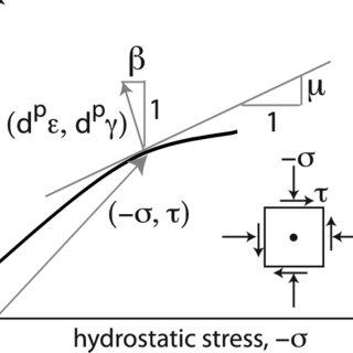 (PDF) Off-fault plasticity and earthquake rupture dynamics