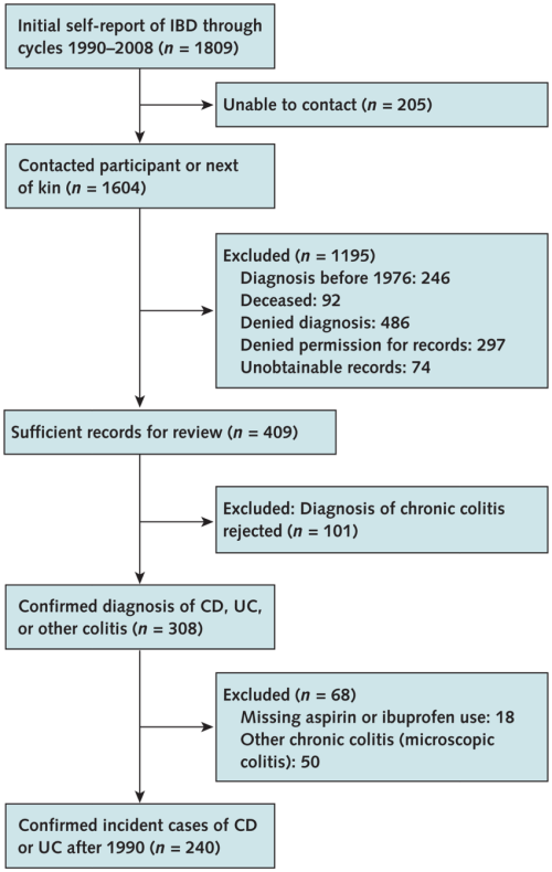 small resolution of study flow diagram cd crohn disease ibd inflammatory bowel disease uc