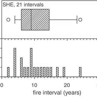 Fire chart for HUN. Each horizontal line indicates the