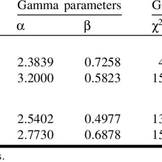 (PDF) Estimates of genetic parameters for oleoresin and