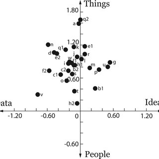 (PDF) Men and Things, Women and People: A Meta-Analysis of