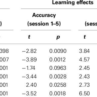 (PDF) Dissociable mechanisms of speed-accuracy tradeoff