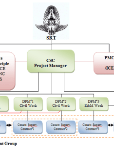 shows the organization structure of construction supervision consulting service mass transit system project in bangkok red line  also rh researchgate