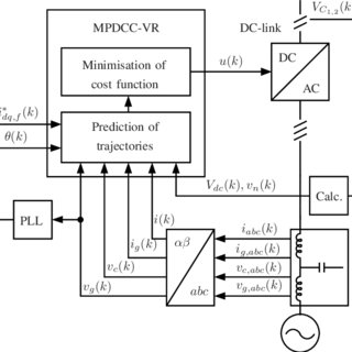 (PDF) A Model Predictive Direct Current Control Strategy