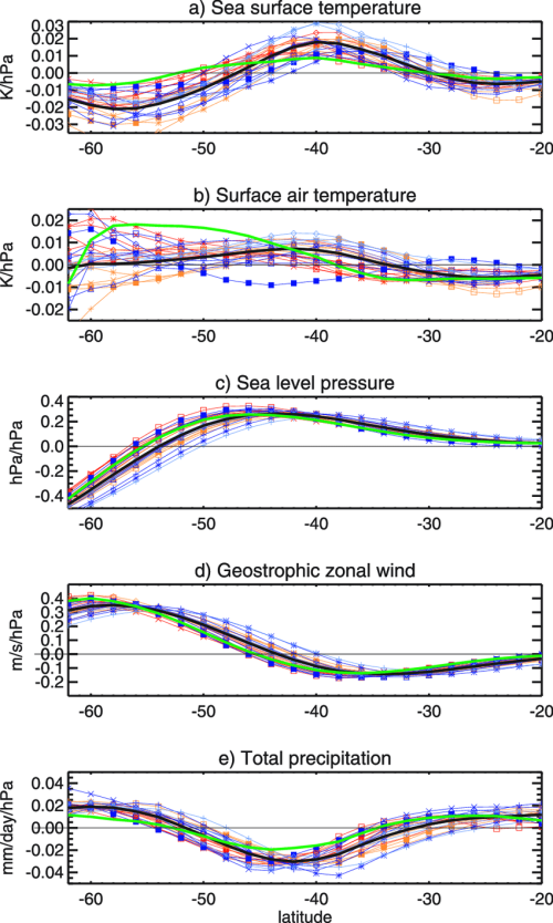 small resolution of ocean only zonally averaged a sea surface temperature b surface