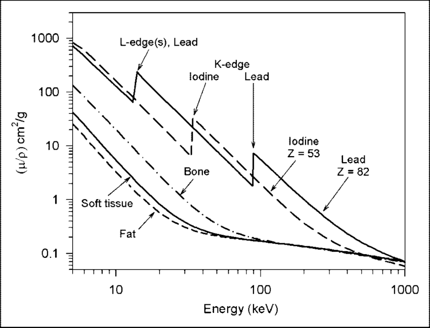 Mass attenuation coefficient (/) of several materials