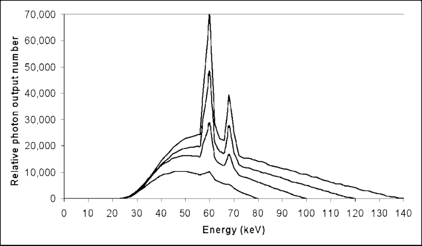 Bremsstrahlung and characteristic radiation spectra are