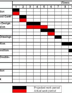 Example of  gantt chart for semester project tasks updated through download scientific diagram also rh researchgate