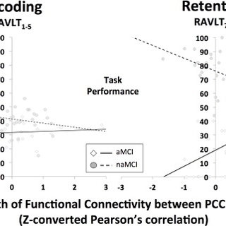 (PDF) Deficits in episodic memory retrieval reveal