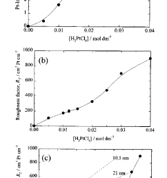 relationship between chloroplatinic acid concentration platinum loading and roughness factor deposition conditions 0 1 [ 716 x 1251 Pixel ]
