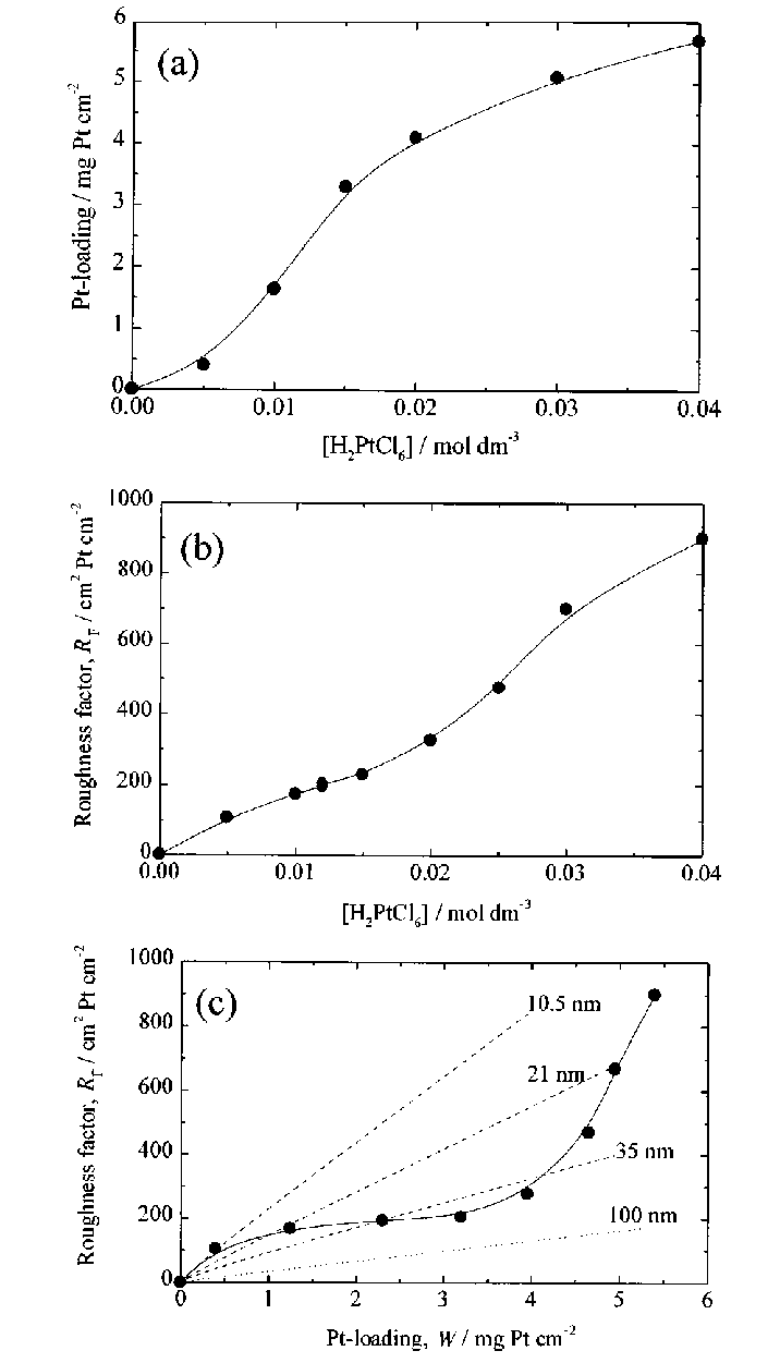 hight resolution of relationship between chloroplatinic acid concentration platinum loading and roughness factor deposition conditions 0 1