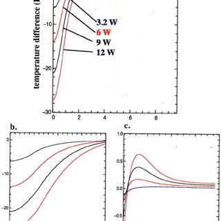 (Color) Simulated axial cooling rate difference profiles