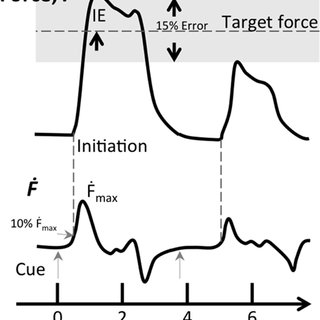 (PDF) Improvement in precision grip force control with