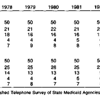 Number of States, by type of facility and reimbursement