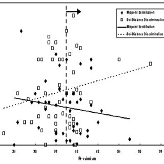 (PDF) Individual differences in performance, workload, and