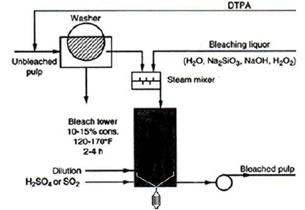 Flowsheet for single-stage peroxide bleach plant. The