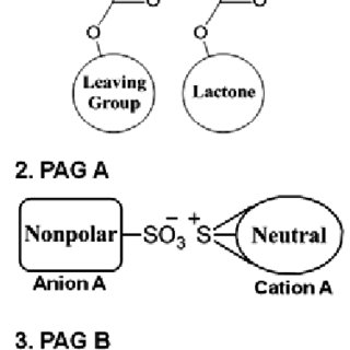 Schematic diagram of the proposed solvation process A vs B