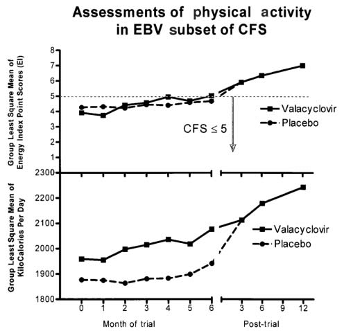 Assessment of physical activity with long-term antiviral