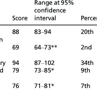 (PDF) Measurement Issues: Neuropsychological assessment