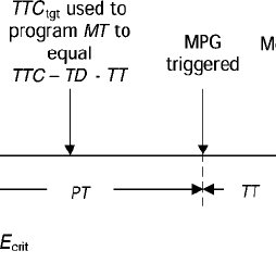 (A) Functional block diagram of the operational timing