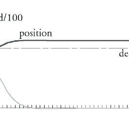 Optical Encoder Sensor Tachometer Sensor Wiring Diagram