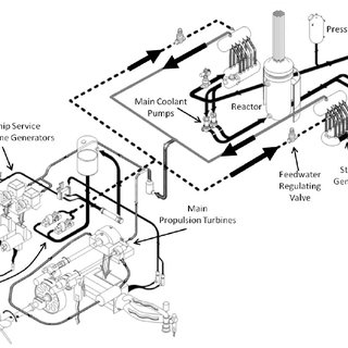 Overview of N.S. Savannah 's reactor and propulsion plant