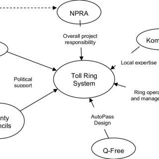 (PDF) Norway's urban toll rings: Evolving towards