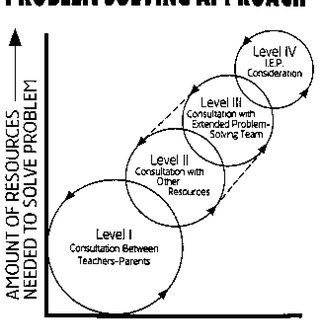 (PDF) School Psychology Paradigm Shift