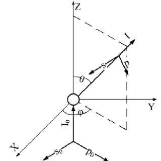 3. The spherical coordinate system as defined in MATLAB