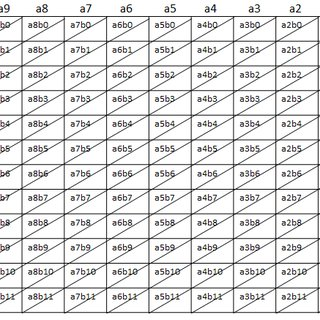 (PDF) Design of 12 bit ALU with MCMAT Based MAC Unit using