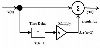 Game Level Diagram Work Game Wiring Diagram ~ Odicis