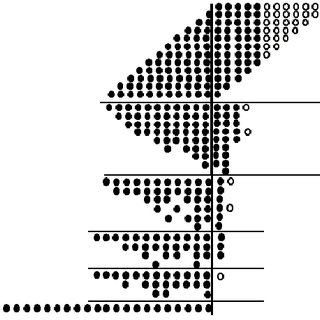1. 8x8 Bit Binary Multiplication with Truncation Degree T