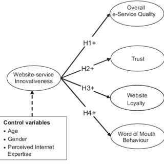 (PDF) An e-retailing assessment of perceived website