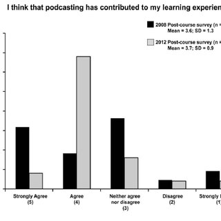 (PDF) The Basics of Educational Podcasting: Enhancing the