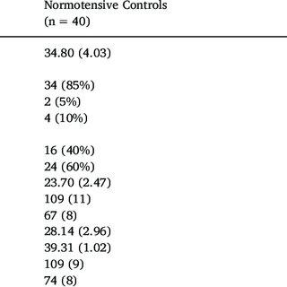 Grading for diastolic dysfunction (DD) according to